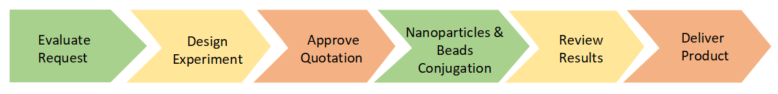 Nanoparticles & Beads Conjugation